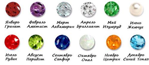 Камни по знаку зодиака - кому какие камни подходят